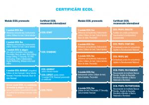 ECDL_2018_07_SchemeCertificare_RO_v01_CertificariLandscape